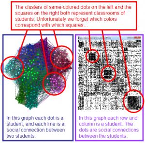 Geo-Social Visualization Of A School