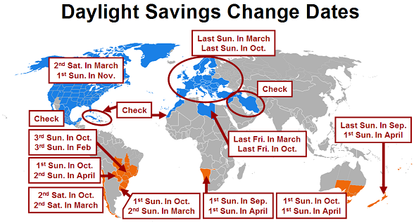 Daylight Saving Change Dates